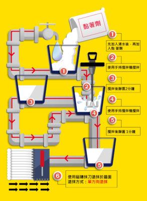 黏著劑使用流程